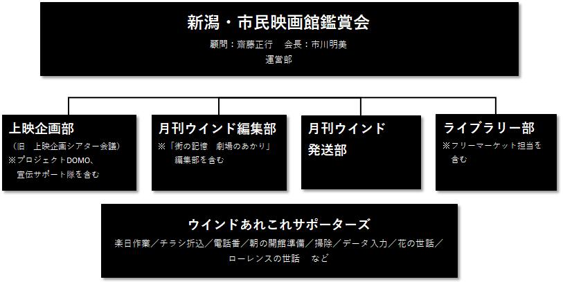 シネ・ウインド組織図2019